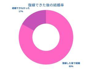 復縁後の結婚率